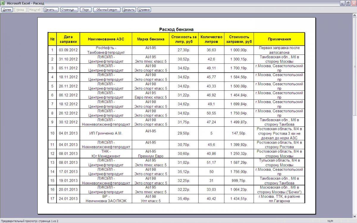 Расходы топлива автомобилей - таблица расходов на 100 км