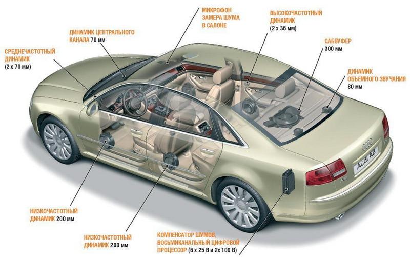 Установка автоакустики на автомобиль | Штатное головное устройство умные гаджеты Навигация Дополнительное оборудование автомобиля доп.оборудование в автомобиле доп. оборудование Автомобильная навигация Автомагнитола автогаджеты автоакустика